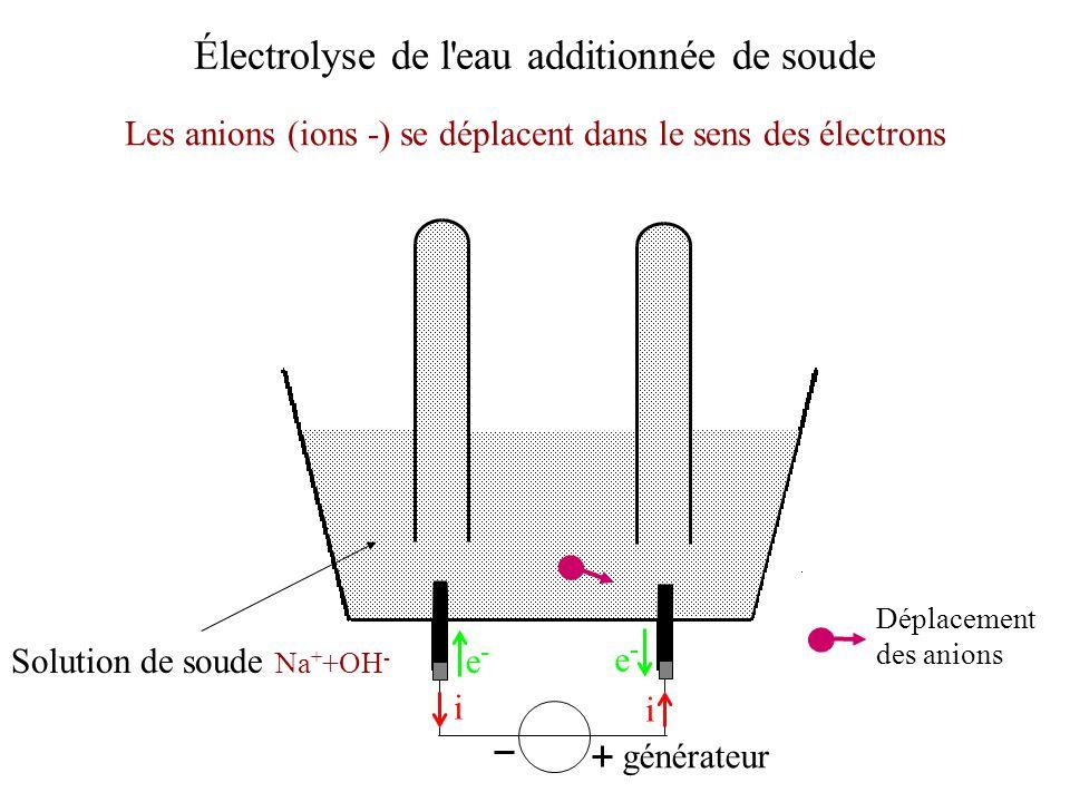 Électrolyse de l'eau additionnée de soude Les anions (ions -) se déplacent dans le sens des électrons générateur i i e-e- e-e- Déplacement des anions