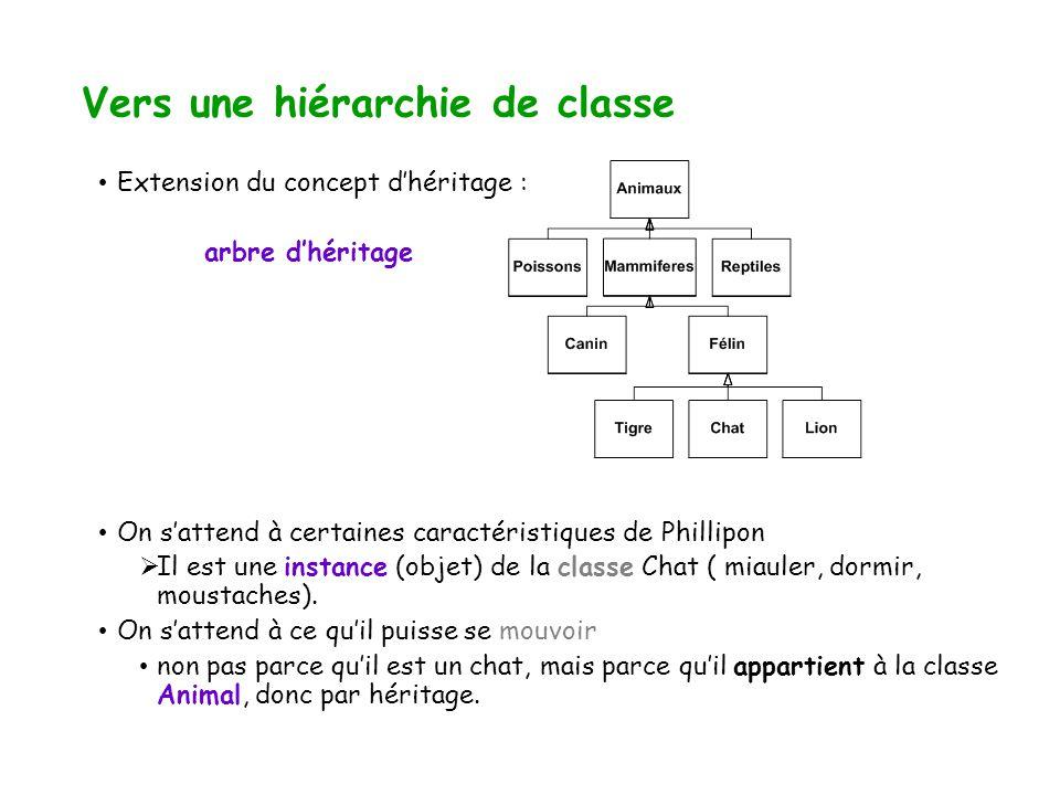 Vers une hiérarchie de classe Extension du concept dhéritage : arbre dhéritage On sattend à certaines caractéristiques de Phillipon Il est une instance (objet) de la classe Chat ( miauler, dormir, moustaches).
