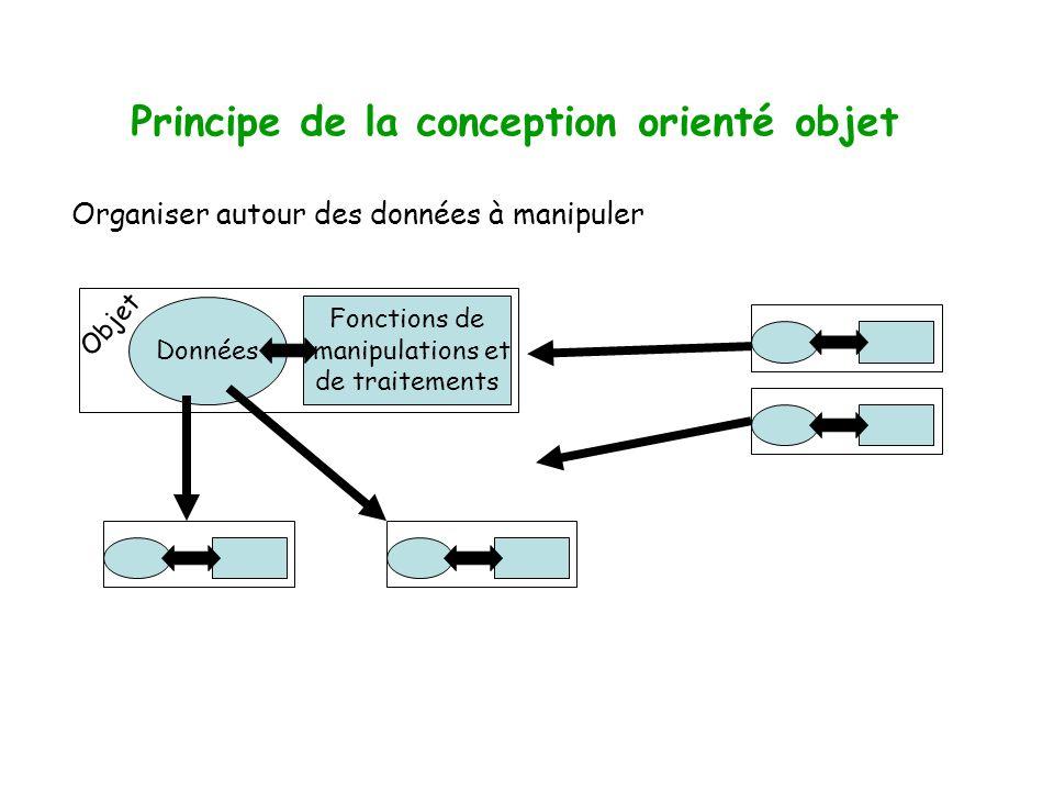 Principe de la conception orienté objet Organiser autour des données à manipuler Données Fonctions de manipulations et de traitements Objet