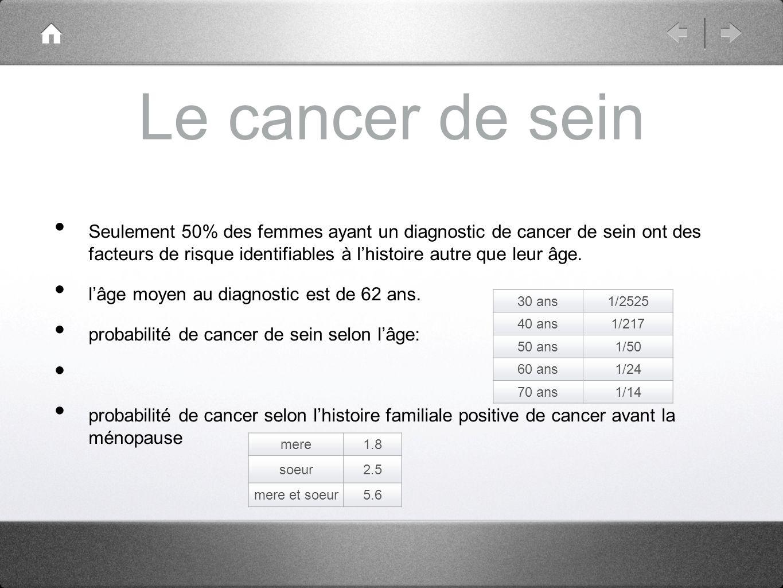 Le cancer de sein Seulement 50% des femmes ayant un diagnostic de cancer de sein ont des facteurs de risque identifiables à lhistoire autre que leur â