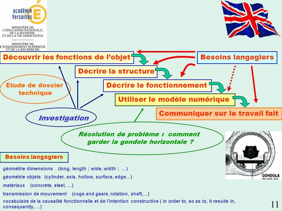 Découvrir les fonctions de lobjet Décrire la structure Utiliser le modèle numérique Communiquer sur le travail fait Décrire le fonctionnement Résolution de problème : comment garder la gondole horizontale .