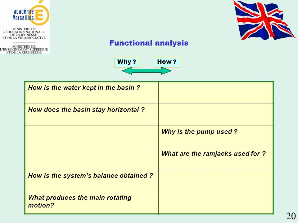 Functional analysis Why ?How ? How is the water kept in the basin ? How does the basin stay horizontal ? Why is the pump used ? What are the ramjacks