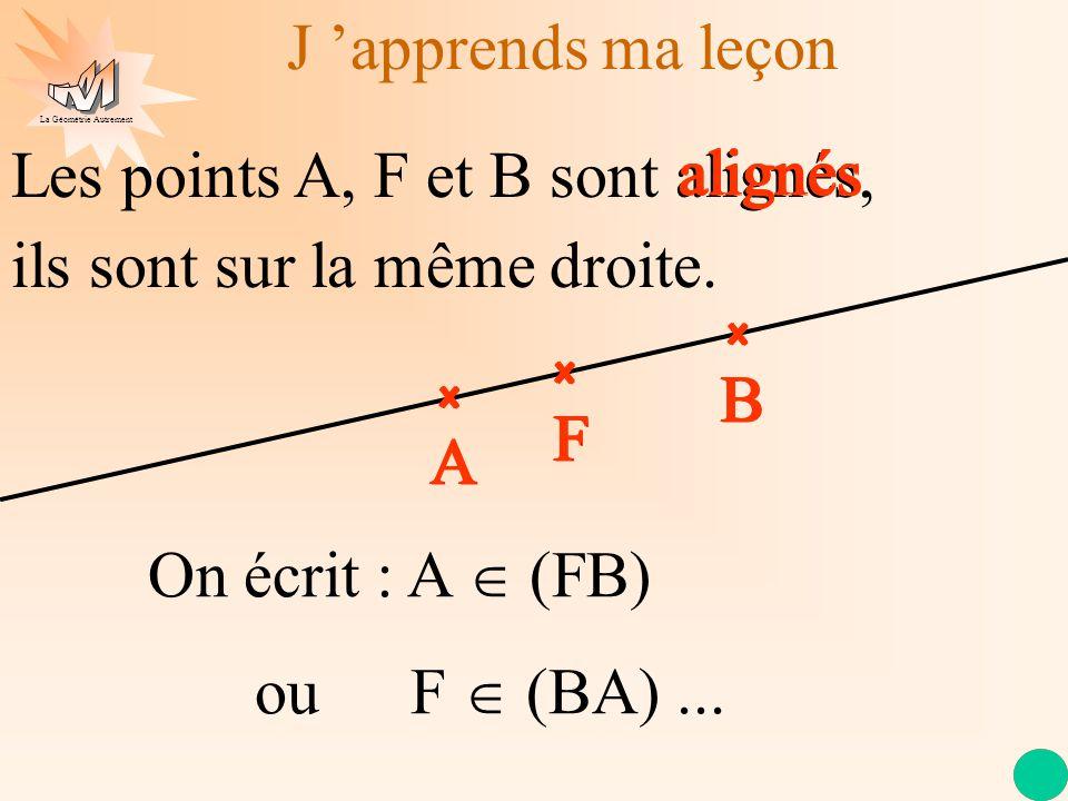 La Géométrie Autrement J apprends ma leçon Les points A, F et B sont alignés, A B F alignés A B F ils sont sur la même droite. On écrit : A (FB) ou F
