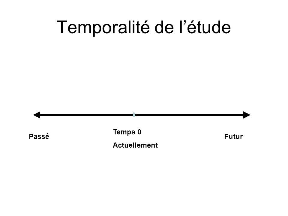 Temporalité de létude Temps 0 Actuellement FuturPassé