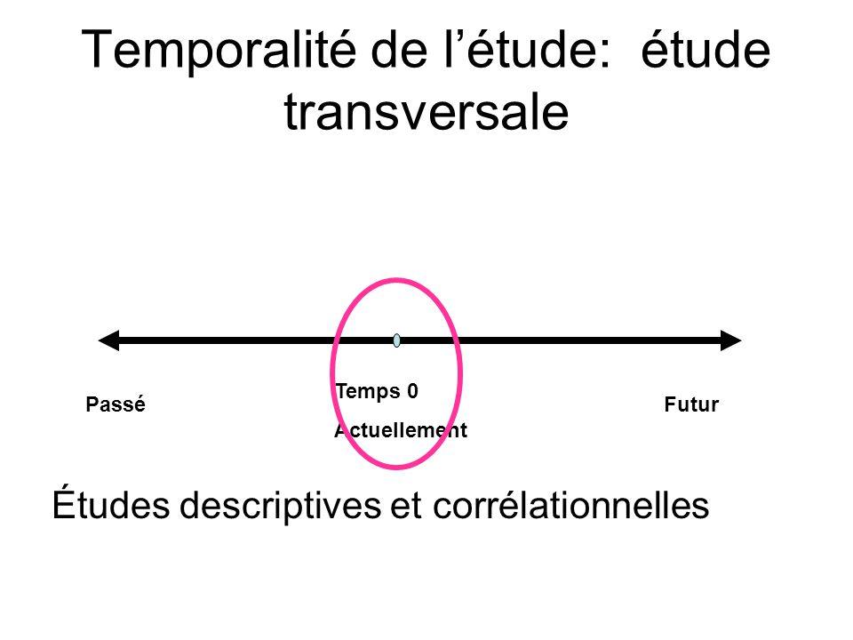 Temporalité de létude: étude transversale Études descriptives et corrélationnelles Temps 0 Actuellement FuturPassé