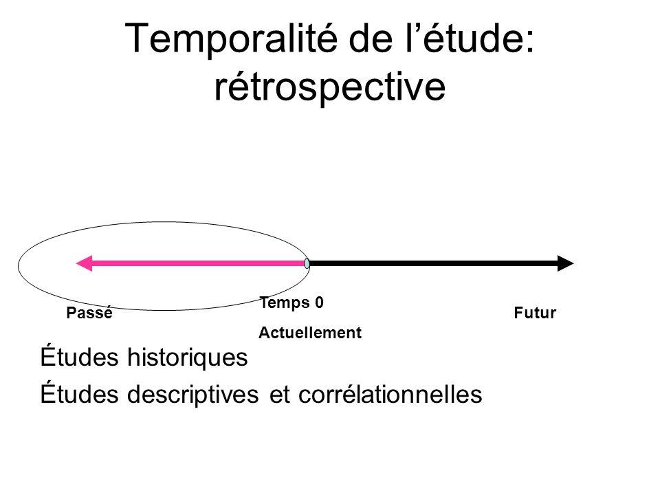 Temporalité de létude: rétrospective Études historiques Études descriptives et corrélationnelles Temps 0 Actuellement FuturPassé