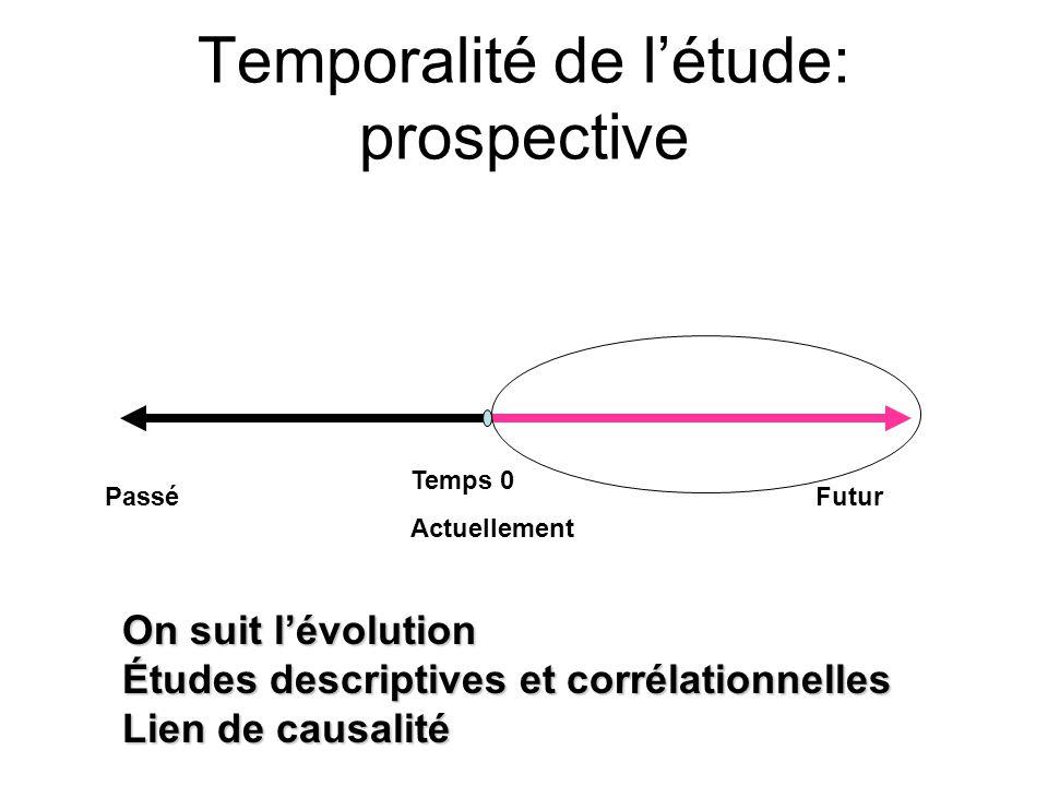 Temporalité de létude: prospective Temps 0 Actuellement FuturPassé On suit lévolution Études descriptives et corrélationnelles Lien de causalité