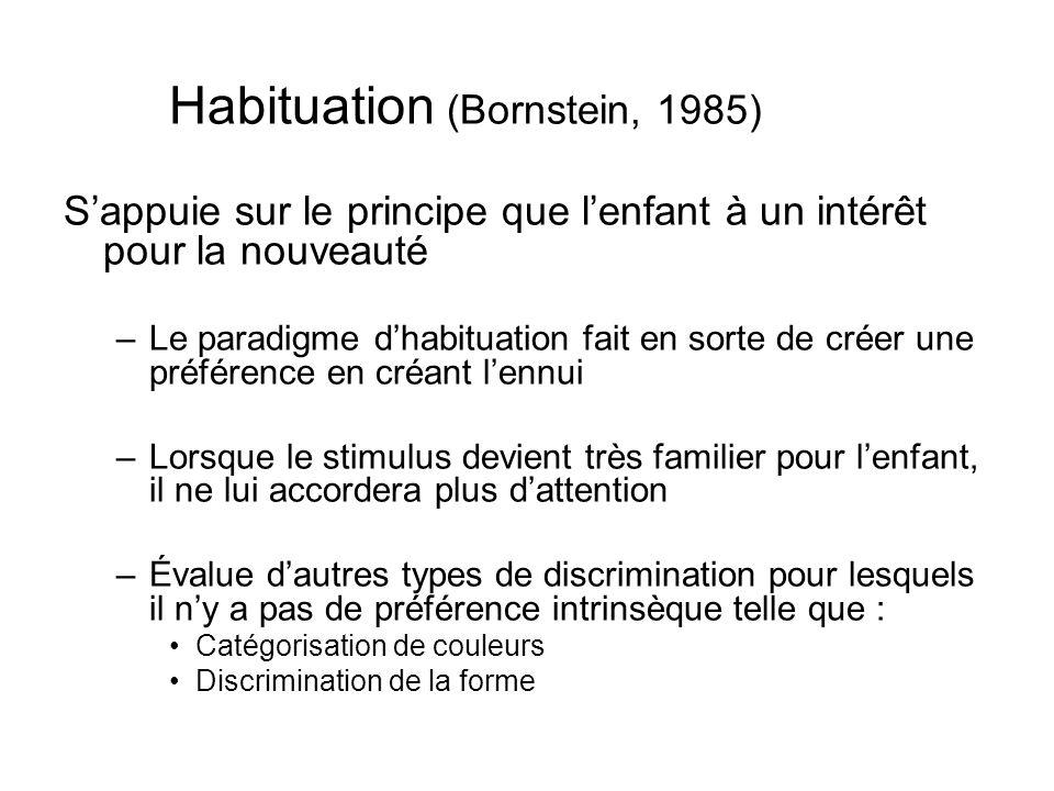 Habituation (Bornstein, 1985) Sappuie sur le principe que lenfant à un intérêt pour la nouveauté –Le paradigme dhabituation fait en sorte de créer une