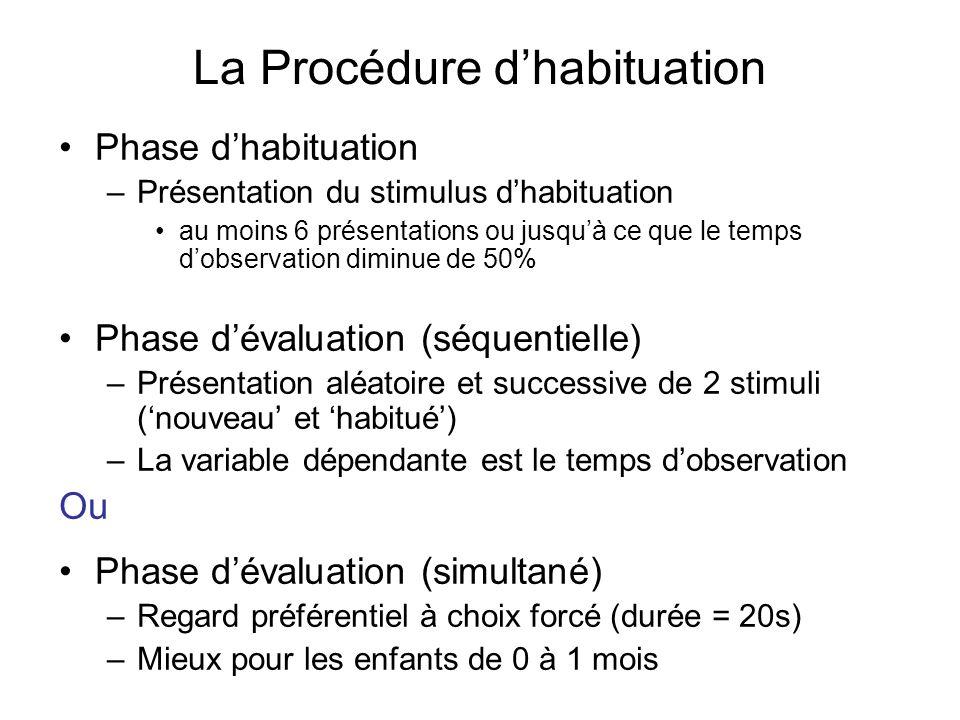 La Procédure dhabituation Phase dhabituation –Présentation du stimulus dhabituation au moins 6 présentations ou jusquà ce que le temps dobservation di