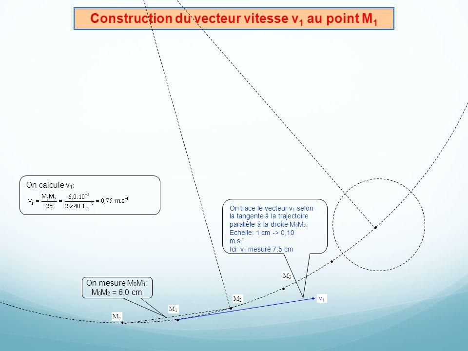 Construction du vecteur vitesse v 1 au point M 1 O MoMo M1M1 v1v1 M3M3 M2M2 On mesure M 0 M 1 : M 0 M 2 = 6,0 cm On calcule v 1 : On trace le vecteur