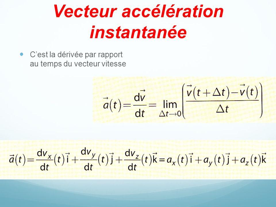 Vecteur accélération instantanée Cest la dérivée par rapport au temps du vecteur vitesse