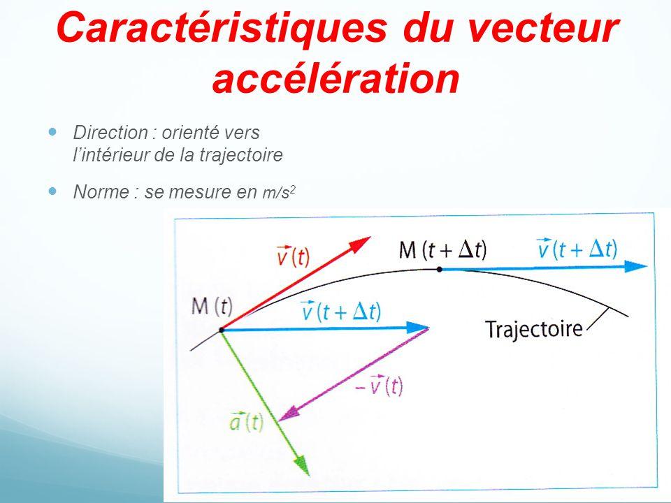 Caractéristiques du vecteur accélération Direction : orienté vers lintérieur de la trajectoire Norme : se mesure en m/s 2
