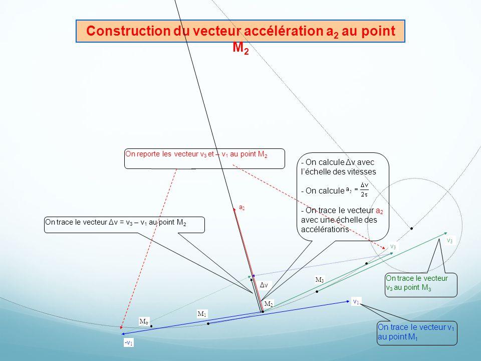 Construction du vecteur accélération a 2 au point M 2 O Enregistrement n°1 MoMo M1M1 v1v1 M3M3 M2M2 v3v3 v3v3 -v 1 Δv a2a2 On trace le vecteur v 1 au