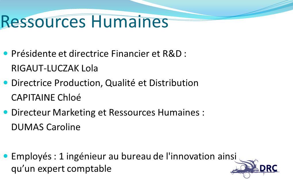 Ressources Humaines Présidente et directrice Financier et R&D : RIGAUT-LUCZAK Lola Directrice Production, Qualité et Distribution CAPITAINE Chloé Dire