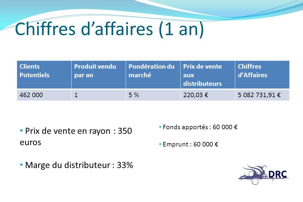 Chiffres daffaires (1 an) Clients Potentiels Produit vendu par an Pondération du marché Prix de vente aux distributeurs Chiffres dAffaires 462 00015 %