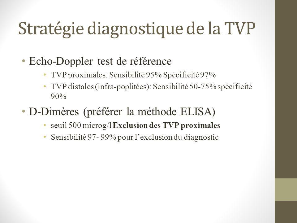Stratégie diagnostique de la TVP Echo-Doppler test de référence TVP proximales: Sensibilité 95% Spécificité 97% TVP distales (infra-poplitées): Sensib
