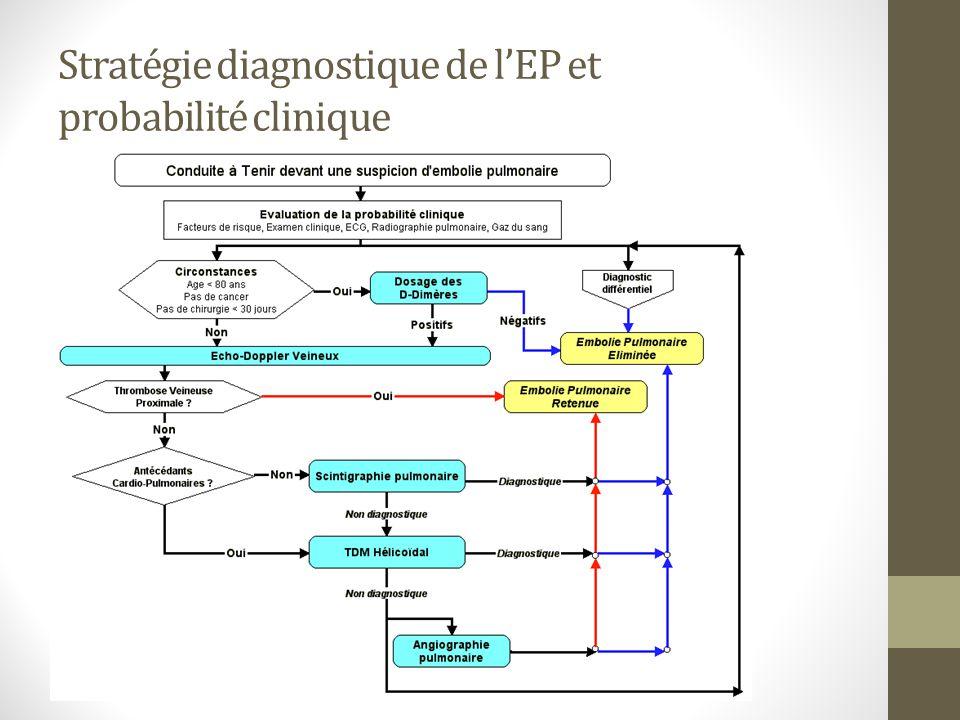 Stratégie diagnostique de lEP et probabilité clinique