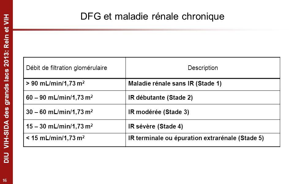16 DIU VIH-SIDA des grands lacs 2013: Rein et VIH Débit de filtration glomérulaireDescription > 90 mL/min/1,73 m 2 Maladie rénale sans IR (Stade 1) 60