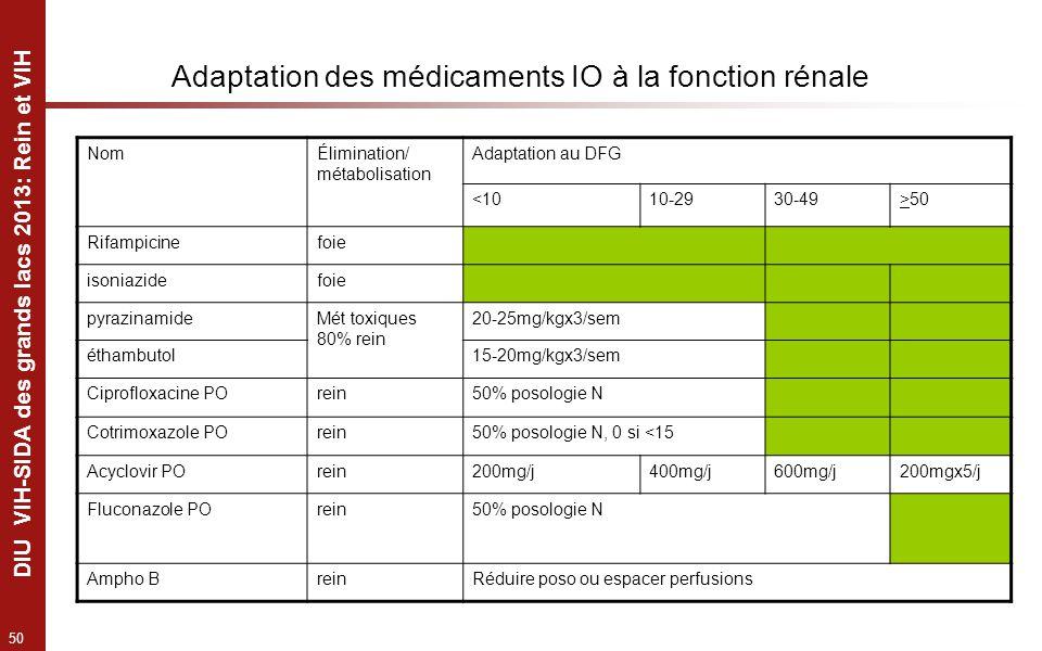 50 DIU VIH-SIDA des grands lacs 2013: Rein et VIH Adaptation des médicaments IO à la fonction rénale NomÉlimination/ métabolisation Adaptation au DFG