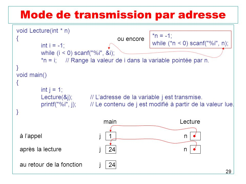 29 Mode de transmission par adresse void Lecture(int * n) { int i = -1; while (i < 0) scanf( %i , &i); *n = i;// Range la valeur de i dans la variable pointée par n.