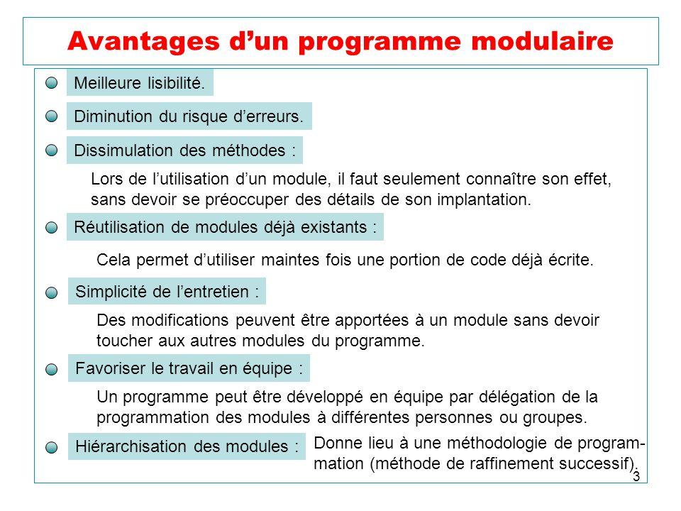 3 Avantages dun programme modulaire Meilleure lisibilité. Diminution du risque derreurs. Dissimulation des méthodes : Lors de lutilisation dun module,