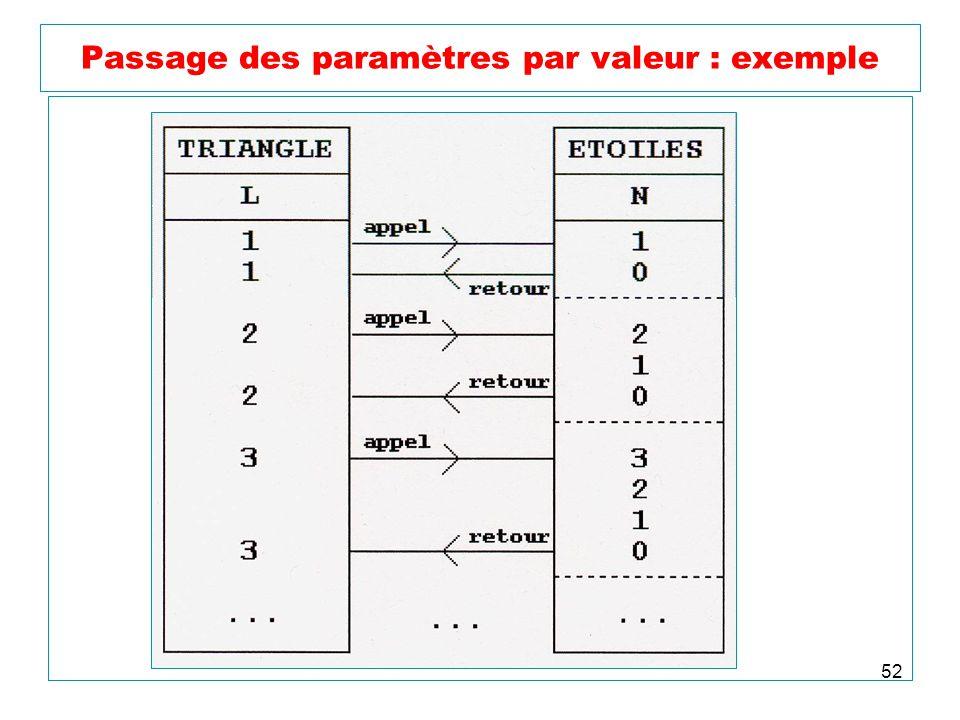 52 Passage des paramètres par valeur : exemple