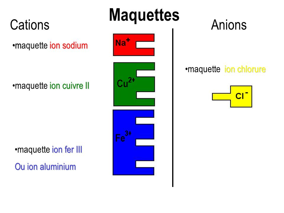 ion chloruremaquette ion chlorure ion fer IIImaquette ion fer III Ou ion aluminium mion sodiummaquette ion sodium ion cuivre IImaquette ion cuivre II CationsAnions Maquettes