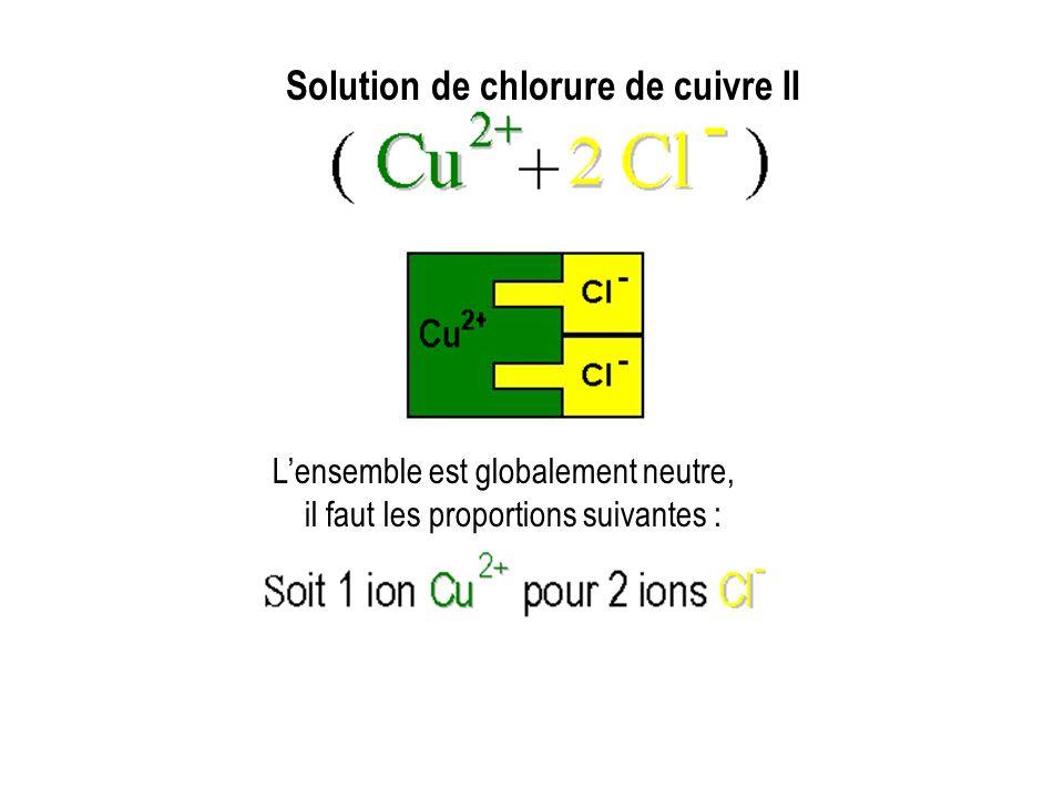 Ion chlorureIon cuivre II Solution de chlorure de cuivre II Lensemble est globalement neutre, il faut les proportions suivantes : 1 ion Cuivre II pour 2 ions chlorures.