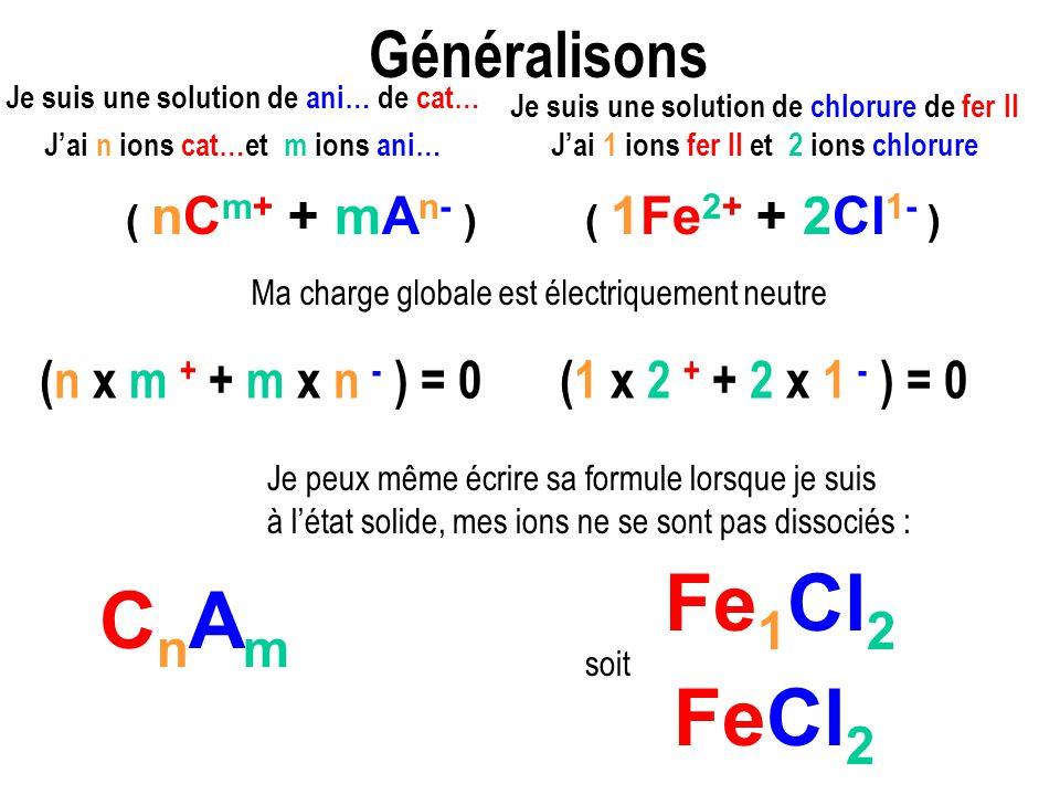 Généralisons ( nCm+ + mAn- )( nCm+ + mAn- ) Je suis une solution de ani… de cat… Jai n ions cat…et m ions ani… (n x m + + m x n - ) = 0 Je peux même écrire sa formule lorsque je suis à létat solide, mes ions ne se sont pas dissociés : CnAmCnAm Ma charge globale est électriquement neutre Je suis une solution de chlorure de fer II Jai 1 ions fer II et 2 ions chlorure ( 1Fe 2+ + 2Cl 1- ) (1 x 2 + + 2 x 1 - ) = 0 Fe 1 Cl 2 FeCl 2 soit
