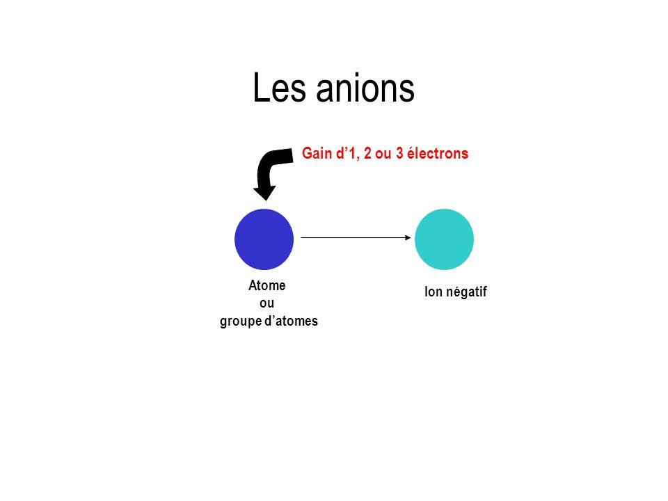 Les anions Gain d1, 2 ou 3 électrons Ion négatif Atome ou groupe datomes