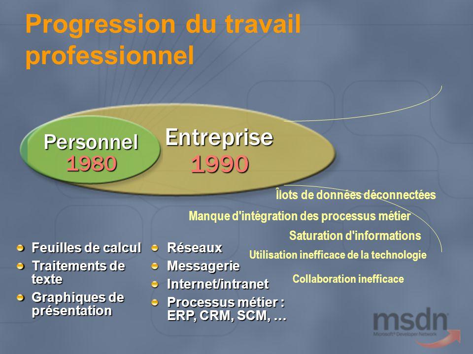 Saturation d'informations Manque d'intégration des processus métier Îlots de données déconnectées Utilisation inefficace de la technologie Collaborati