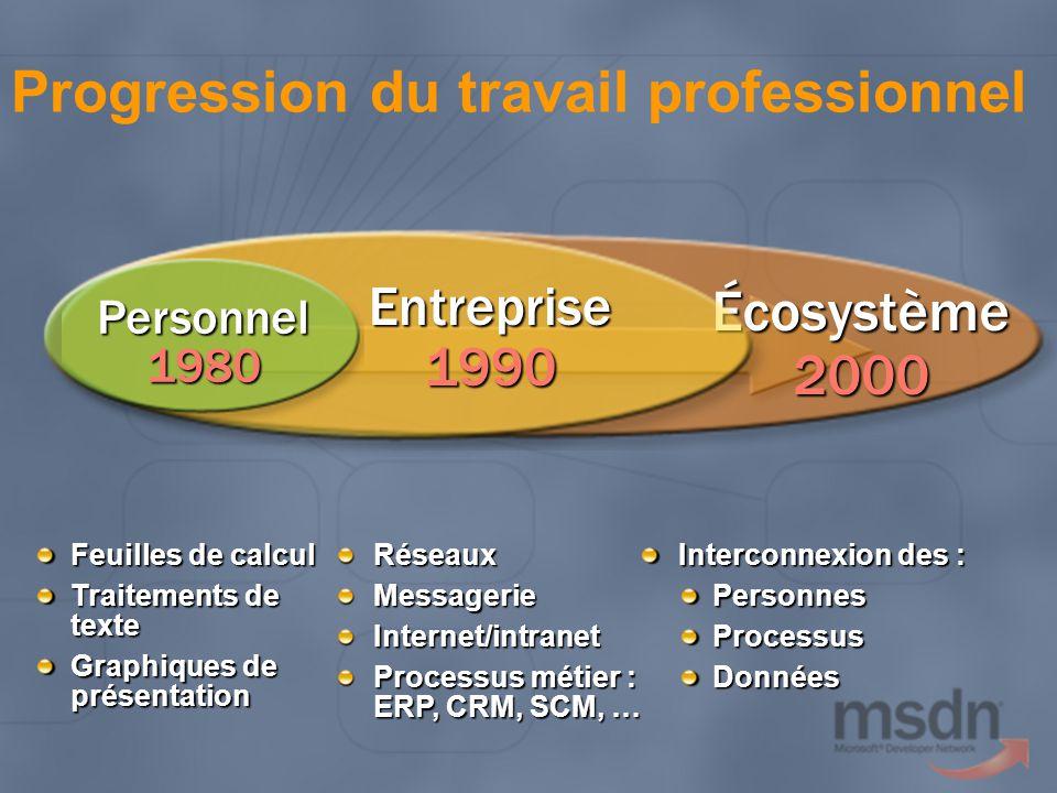 Feuilles de calcul Traitements de texte Graphiques de présentation RéseauxMessagerieInternet/intranet Processus métier : ERP, CRM, SCM, … Interconnexi