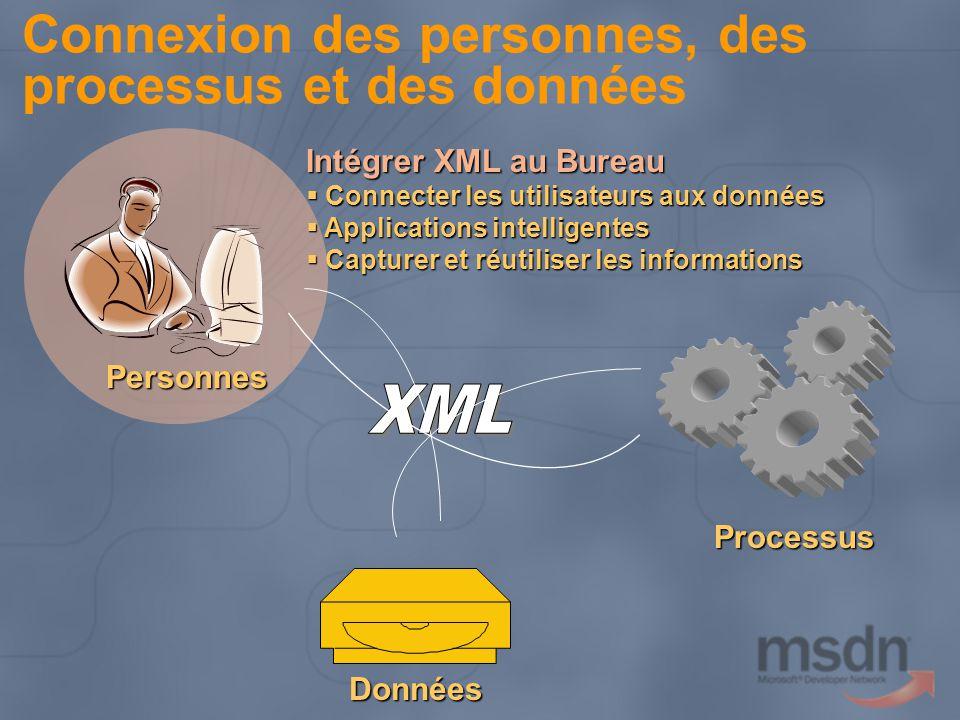 Connexion des personnes, des processus et des données Personnes Processus Données Intégrer XML au Bureau Connecter les utilisateurs aux données Connecter les utilisateurs aux données Applications intelligentes Applications intelligentes Capturer et réutiliser les informations Capturer et réutiliser les informations