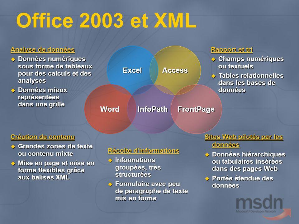 Office 2003 et XML Analyse de données Données numériques sous forme de tableaux pour des calculs et des analyses Données numériques sous forme de tableaux pour des calculs et des analyses Données mieux représentées dans une grille Données mieux représentées dans une grille Création de contenu Grandes zones de texte ou contenu mixte Grandes zones de texte ou contenu mixte Mise en page et mise en forme flexibles grâce aux balises XML Mise en page et mise en forme flexibles grâce aux balises XML Rapport et tri Champs numériques ou textuels Champs numériques ou textuels Tables relationnelles dans les bases de données Tables relationnelles dans les bases de données Récolte d informations Informations groupées, très structurées Informations groupées, très structurées Formulaire avec peu de paragraphe de texte mis en forme Formulaire avec peu de paragraphe de texte mis en forme AccessExcel WordInfoPathFrontPage Sites Web pilotés par les données Données hiérarchiques ou tabulaires insérées dans des pages Web Données hiérarchiques ou tabulaires insérées dans des pages Web Portée étendue des données Portée étendue des données