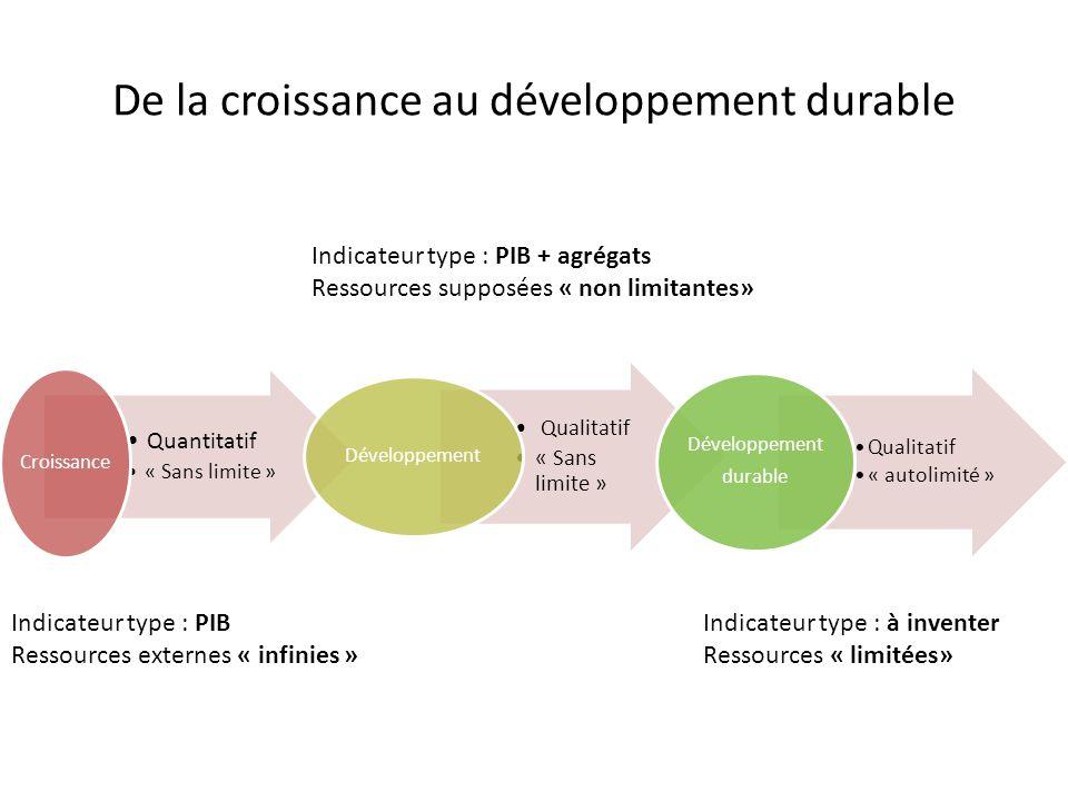 De la croissance au développement durable Quantitatif « Sans limite » Croissance Qualitatif « Sans limite » Développement Qualitatif « autolimité » Dé