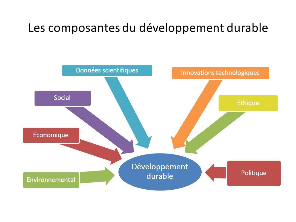Les composantes du développement durable Développement durable Economique Environnemental Social Données scientifiques Innovations technologiques Poli