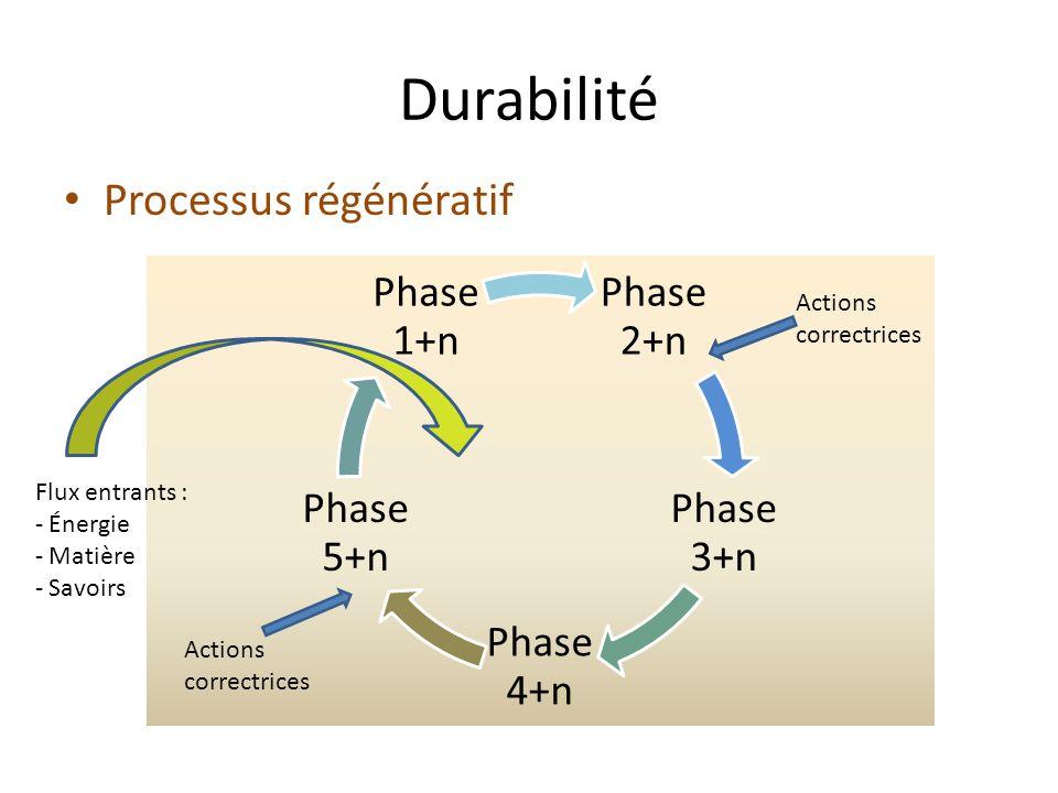 Durabilité Phase 2+n Phase 3+n Phase 4+n Phase 5+n Phase 1+n Processus régénératif Actions correctrices Actions correctrices Flux entrants : - Énergie