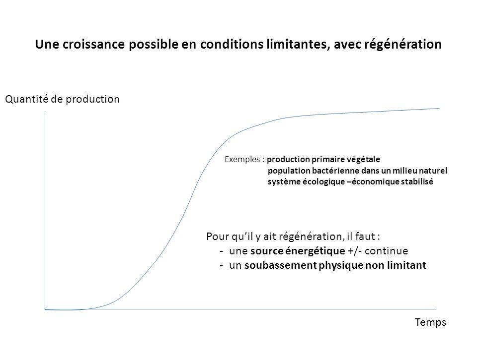 Une croissance possible en conditions limitantes, avec régénération Quantité de production Temps Exemples : production primaire végétale population ba