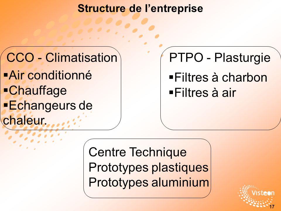 Structure de lentreprise CCO - ClimatisationPTPO - Plasturgie Air conditionné Chauffage Echangeurs de chaleur.