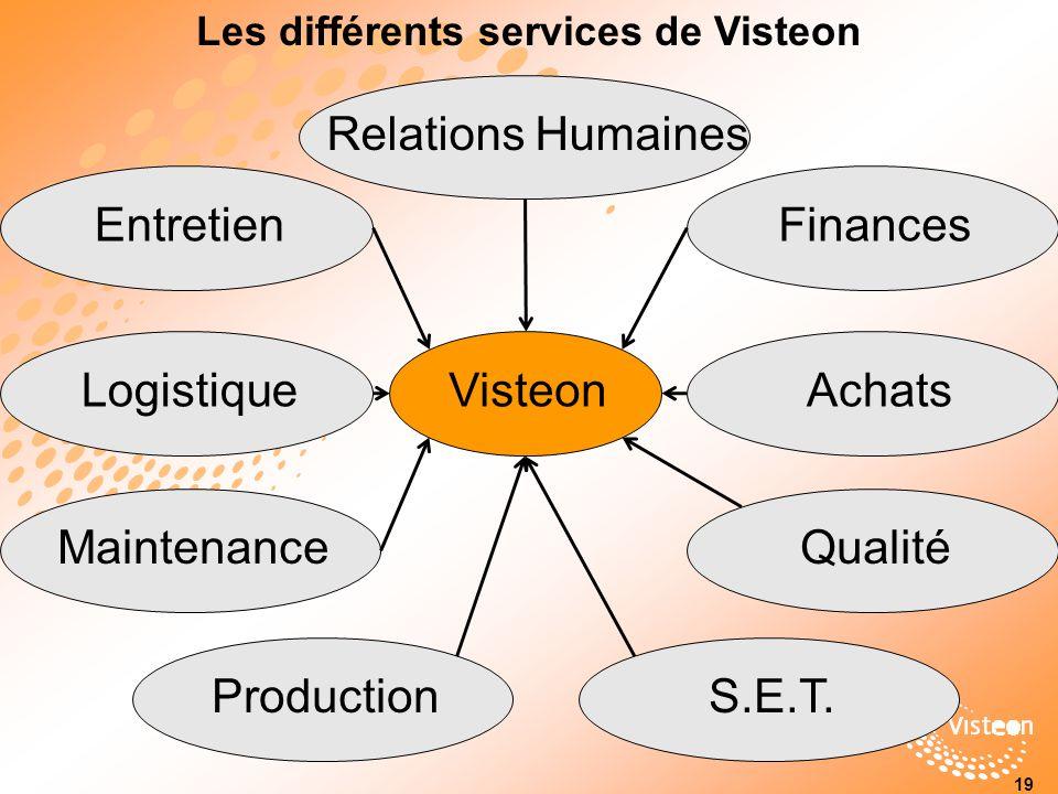 Les différents services de Visteon Relations HumainesProductionMaintenanceQualitéLogistiqueS.E.T.EntretienAchatsFinances Visteon 19