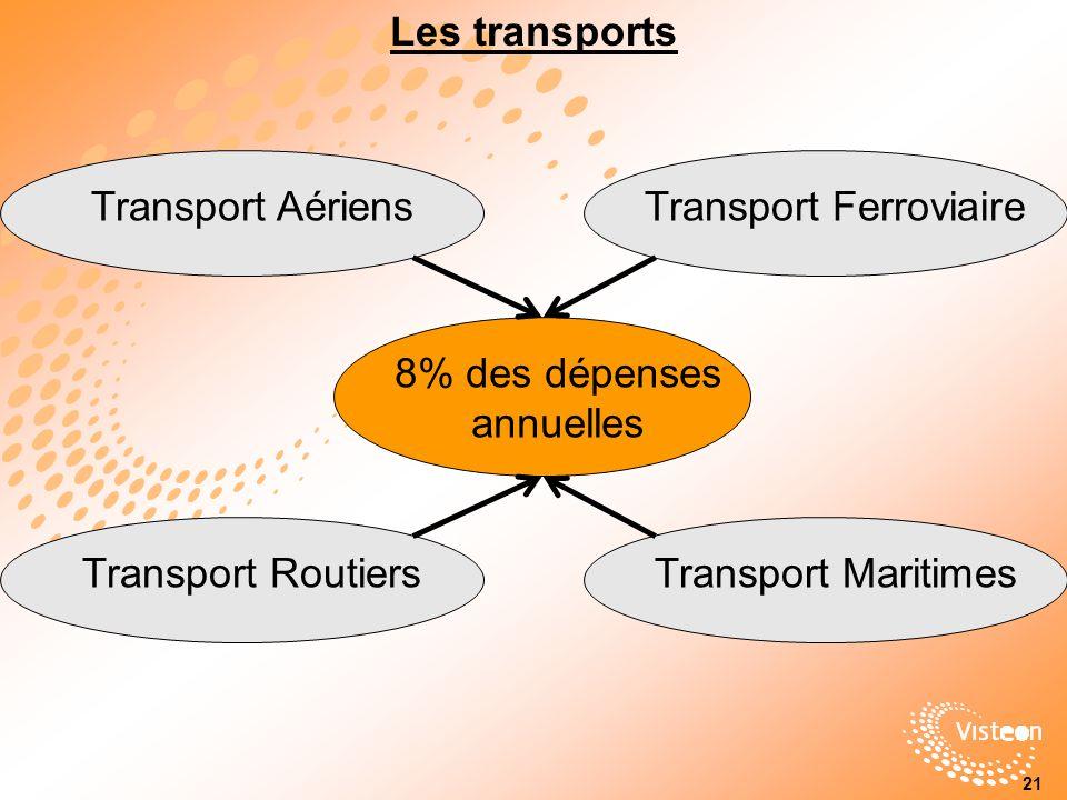 Les transports Transport Routiers8% des dépenses annuelles Transport MaritimesTransport AériensTransport Ferroviaire 21