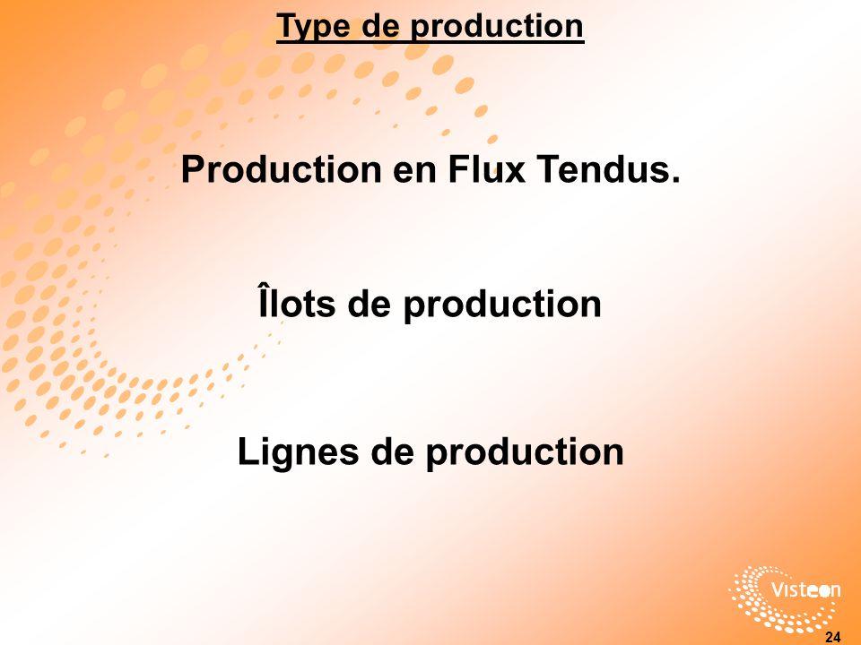 Production en Flux Tendus. Type de production 24 Lignes de production Îlots de production