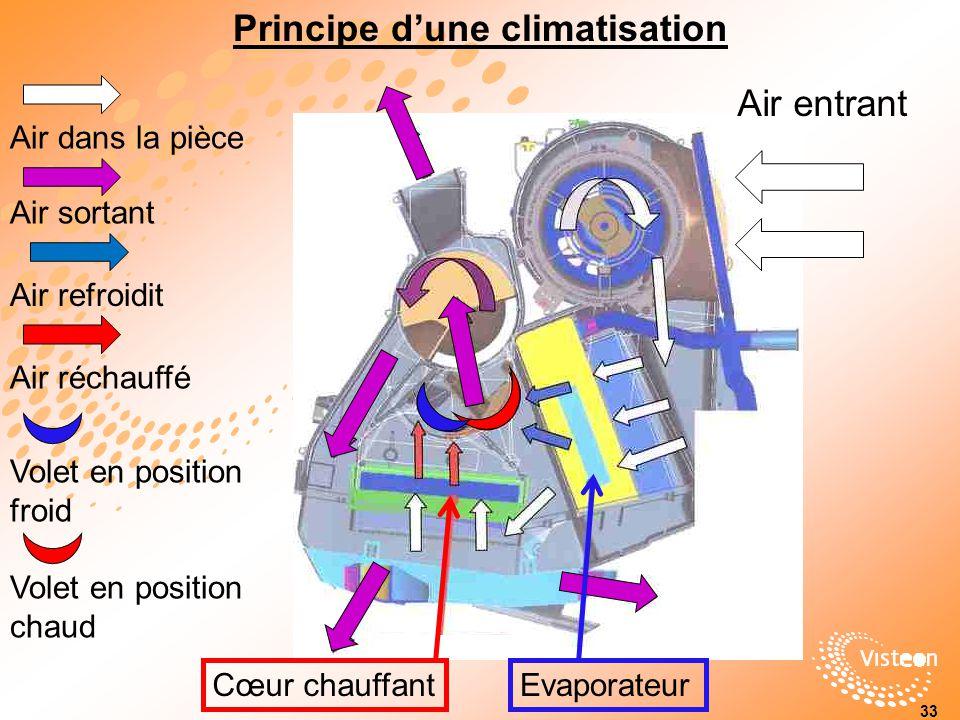 Principe dune climatisation Air entrant Air dans la pièce Air sortant Air refroidit Air réchauffé Volet en position froid Volet en position chaud Cœur chauffantEvaporateur 33