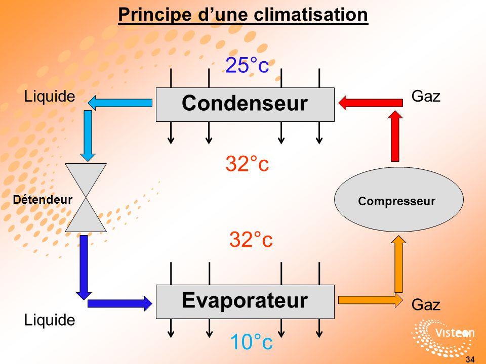 Principe dune climatisation 34 Condenseur Evaporateur Compresseur 25°c 32°c 10°c 32°c Détendeur LiquideGaz Liquide