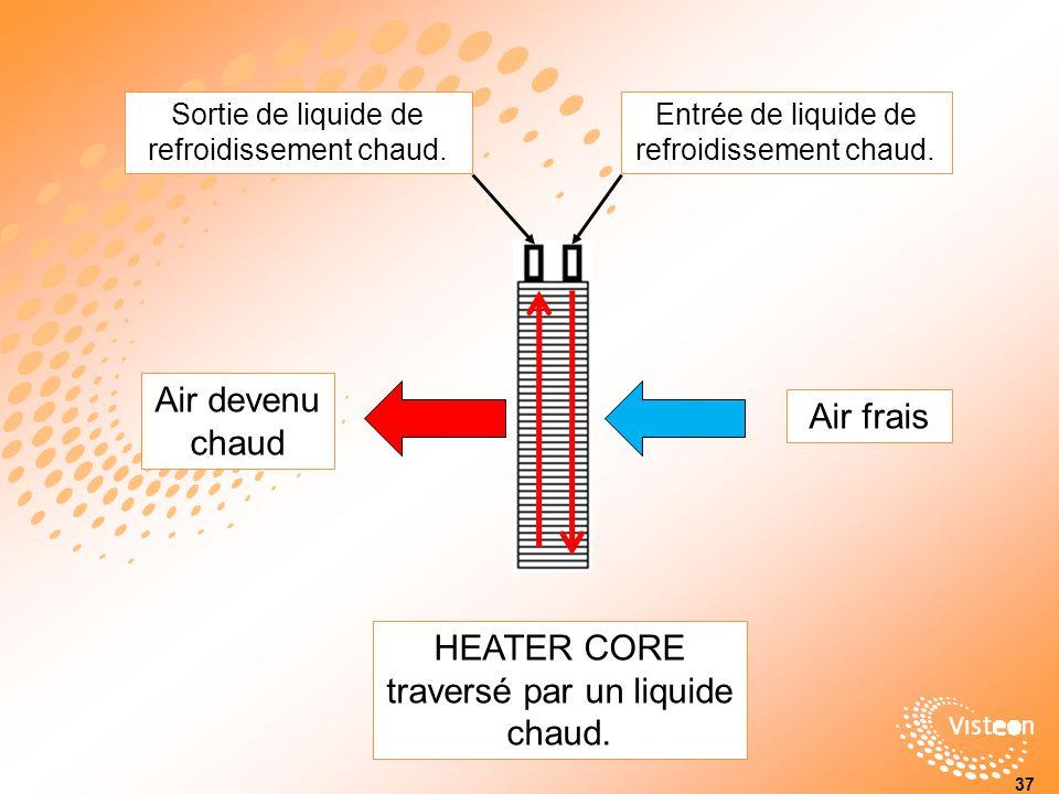 Entrée de liquide de refroidissement chaud.Sortie de liquide de refroidissement chaud.