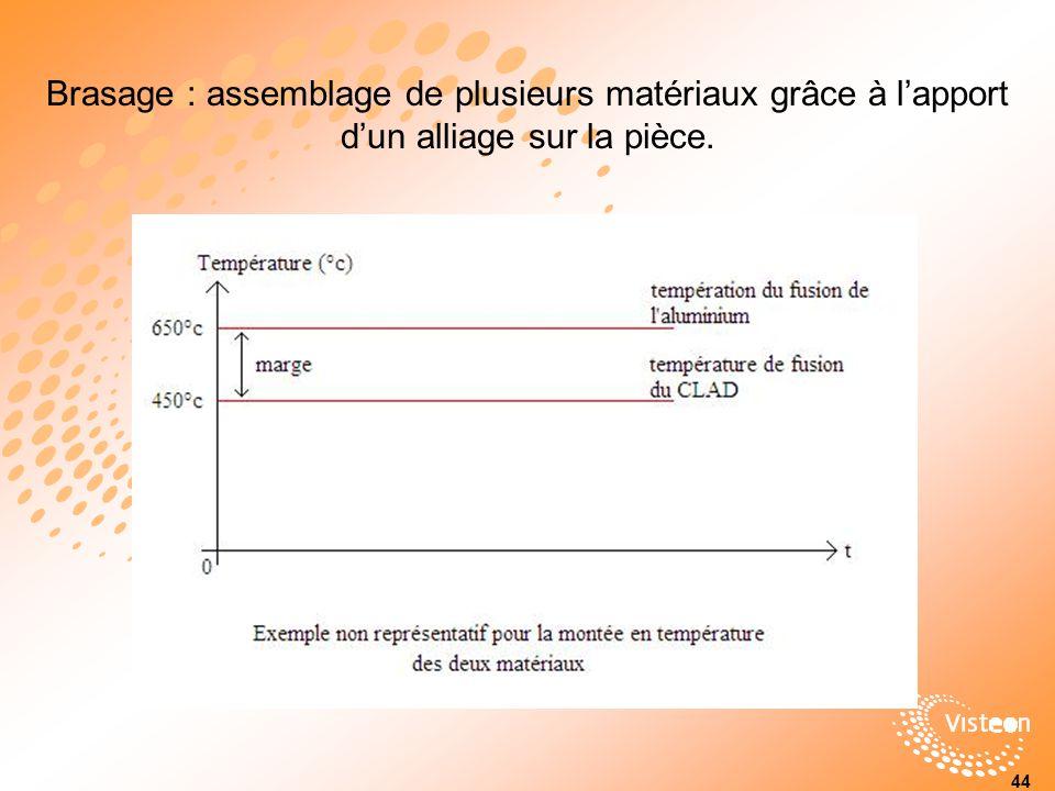 Brasage : assemblage de plusieurs matériaux grâce à lapport dun alliage sur la pièce. 44