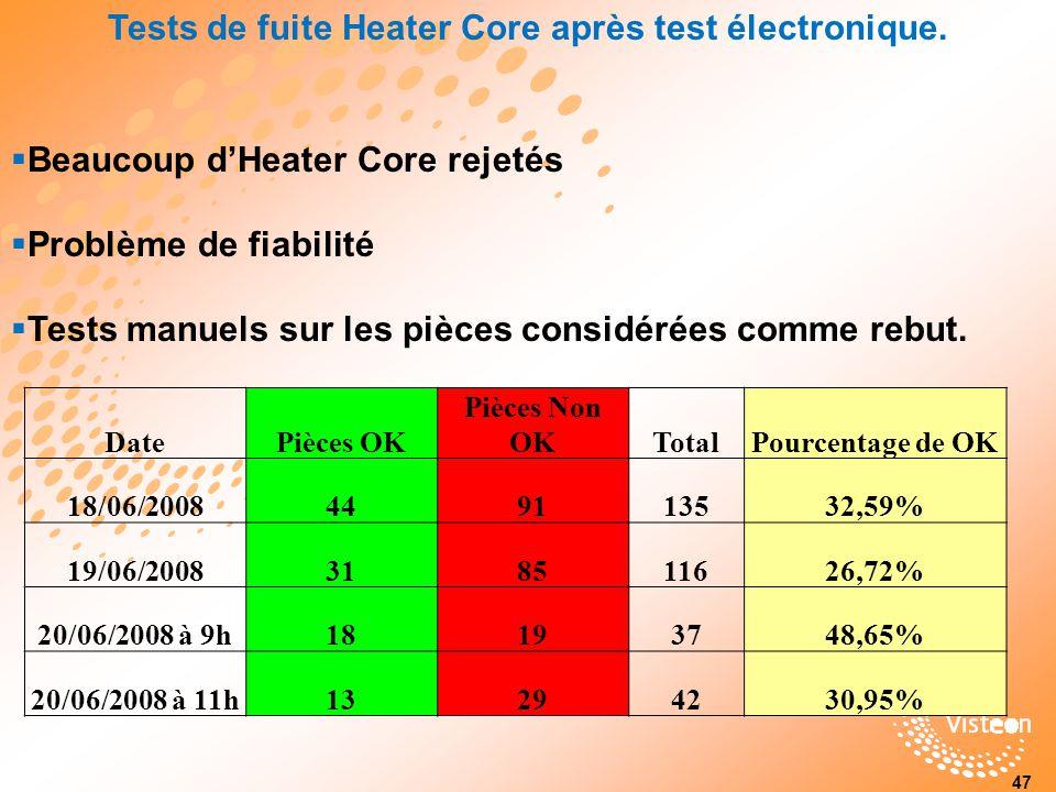 Tests de fuite Heater Core après test électronique.