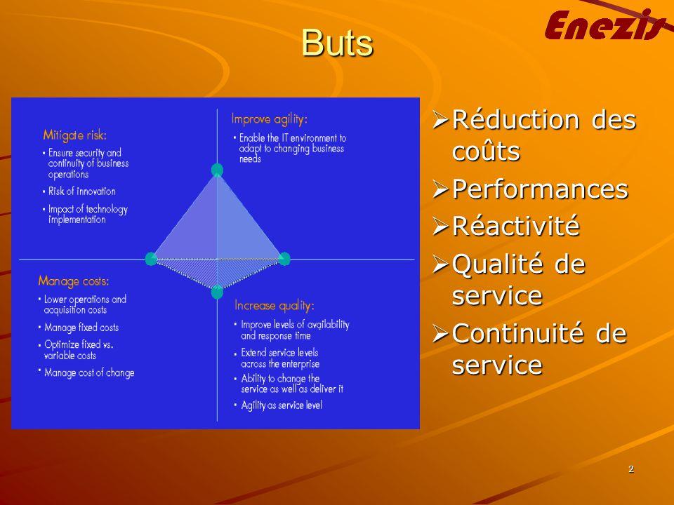 2 Buts Réduction des coûts Réduction des coûts Performances Performances Réactivité Réactivité Qualité de service Qualité de service Continuité de service Continuité de service