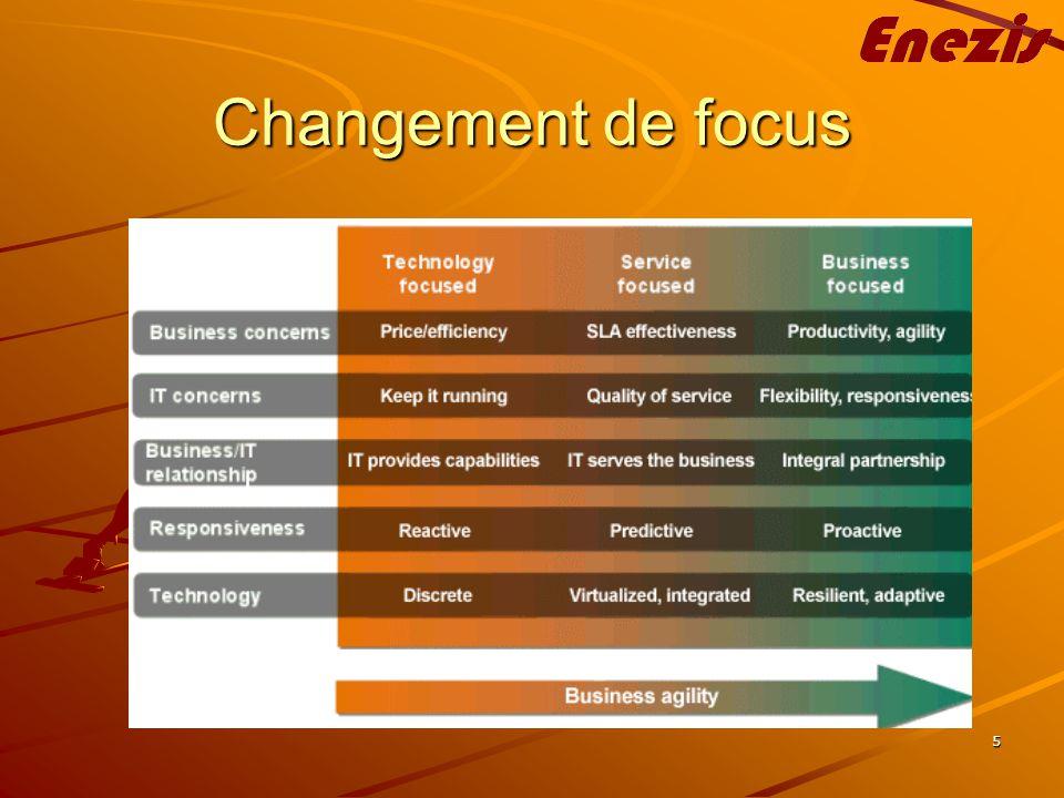 5 Changement de focus
