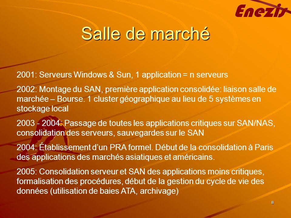 8 Salle de marché 2001: Serveurs Windows & Sun, 1 application = n serveurs 2002: Montage du SAN, première application consolidée: liaison salle de marchée – Bourse.